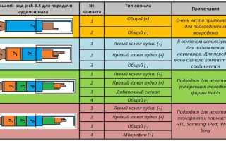 Джентльменский набор адаптеров/переходников для аудиоаппаратуры под разъем Jack (TRS)