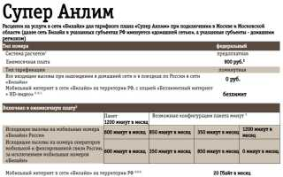 Тариф Билайн «Супер Анлим»: подробное описание, плюсы и минусы