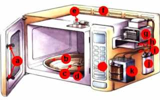 Микроволновые печи: подключение и обслуживание электрочасти
