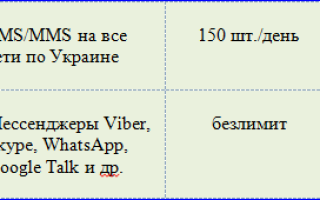 Описание тарифов от МТС для Республики Крым в 2020 году