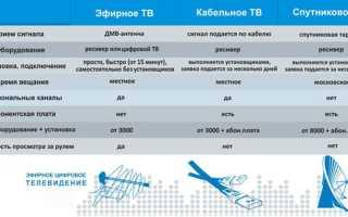 Телевидение DVB-C стандарта, подключение и настройка телевизора