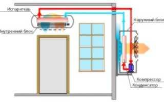 Мотор (электродвигатель) вентилятора кондиционера: разновидности и причины неполадок