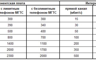 Автоматический определитель номера / АОН