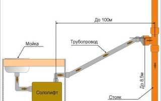 Установка сололифт, 🚽 подключение принудительной канализации в квартире и цокольном этаже дома, схема