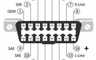 Диагностический разъем OBD2: распиновка, где он находится, как его подключить и расшифровать коды ошибок