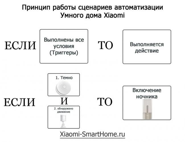 Shema-printsipa-raboty-stsenariev.jpg