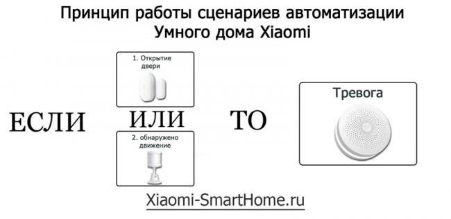 Stsenarii-umnogo-doma-Xiaomi.jpg