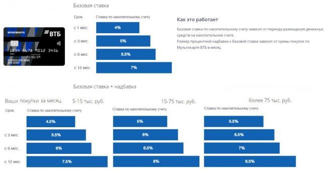 Optsiya-Sberezheniya-na-Multikarte.jpg