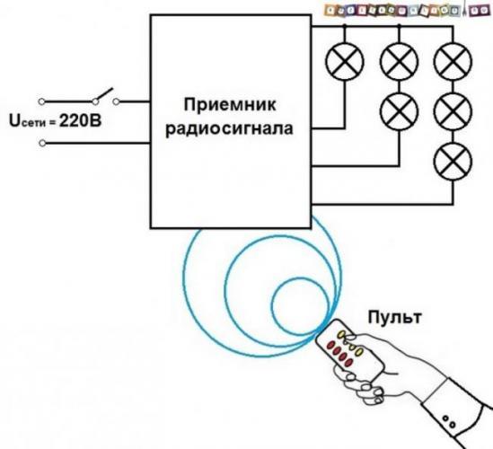 Upravlenie-svetom-s-pulta-v-kvartire-1.jpg