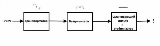 uproshhennaya-strukturnaya-shema-analogovogo-bp.jpg
