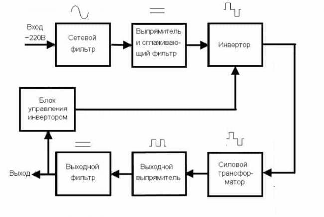 strukturnaya-shema-impulsnogo-bloka-pitaniya.jpg