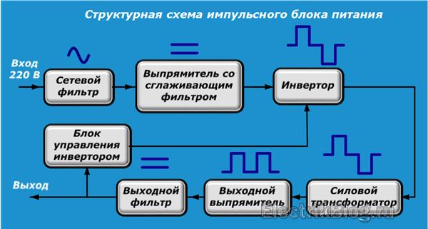 Strukturnaya-shema-impulsnogo-bloka-pitaniya.png