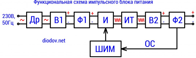 Shema-impulsnogo-bloka-pitniya-1024x306.png