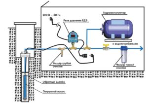 gidroakkumulyator-v-sisteme-vodosnabzheniya-kak-i-k-chemu-ego-nuzhno-podklyuchat-29-300x213.jpg