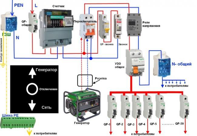 kak-podklyuchit-generator-k-trehfaznoj-seti-doma-1.jpg