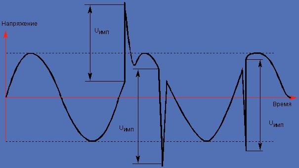 obzor-ogranichitelya-impulsnyx-napryazhenij-oin-1-7.jpg