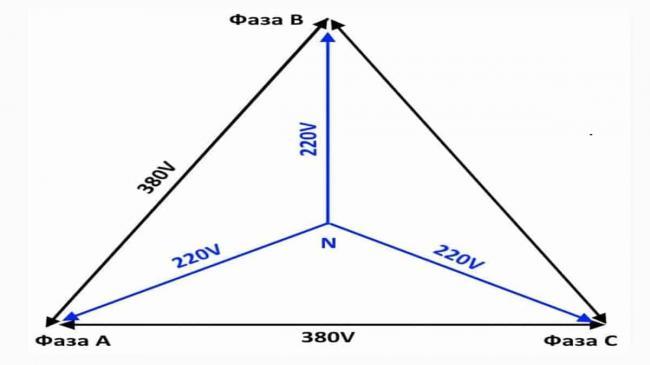 struktura-tryohfaznogo-toka.jpg