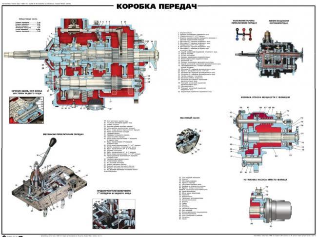 Схема-УРАЛ-4320-схема-КПП-УРАЛ-4320-трансмиссии.jpg?fit=2917%2C2185&ssl=1