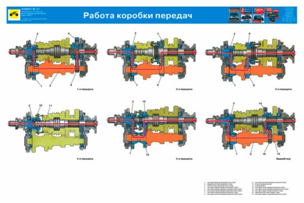 Схема-УРАЛ-4320-Работа-коробки-передач.jpg?fit=600%2C400&ssl=1