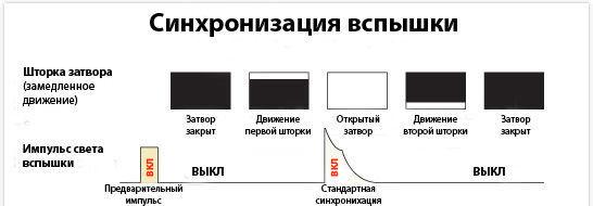 sinhronizatsiya_vspishki_2_izs.jpg