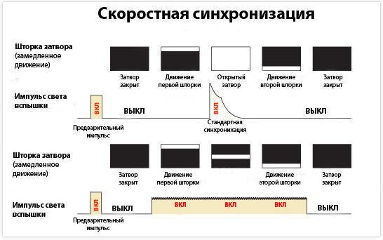 sinhronizatsiya_vspishki_5_97y.jpg