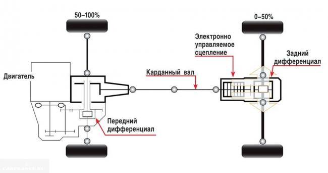 shema-polnogo-privoda-klassika-650x343.jpg