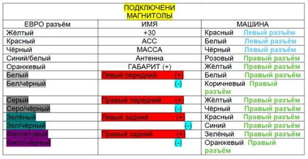 15465659645razem-dlya-avtomagnitoly-sony-i-raspinovka-po-tsve.jpeg