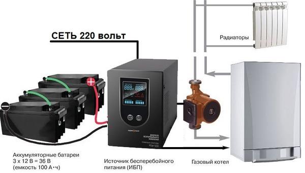 Podklyuchenie-IBP-k-gazovomu-kotlu.jpg