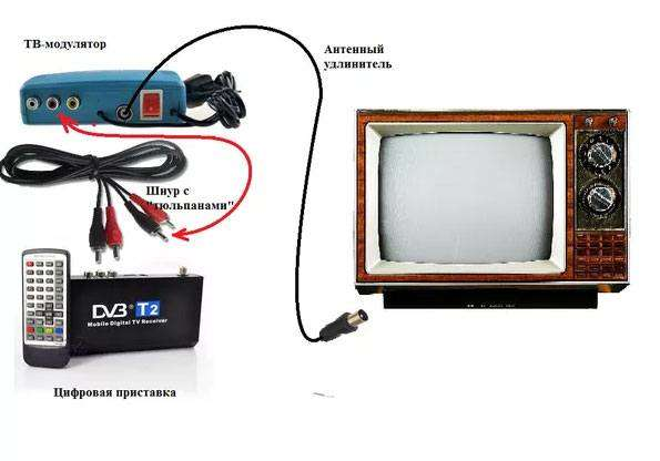 podklyuchenie-starogo-tv.jpg