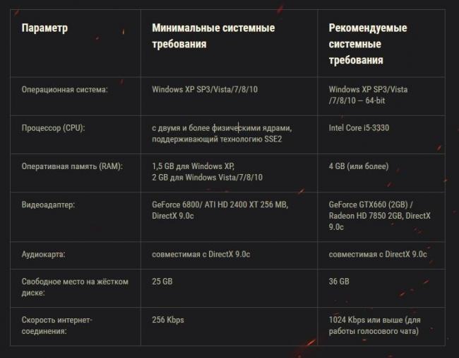 sistemnye-trebovaniya-dlya-ustanovki-world-of-tanks.jpg