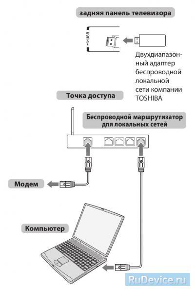 Настройка интернет на телевизоре Toshiba беспроводное подключение (WiFi)