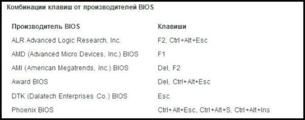 Klavishi-dlya-vhoda-v-BIOS-ot-proizvoditelej-e1524476206602.jpeg