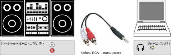 kak-podklyuchit-muzykalnyj-centr-k-kompyuteru-i-noutbuku-6.jpg
