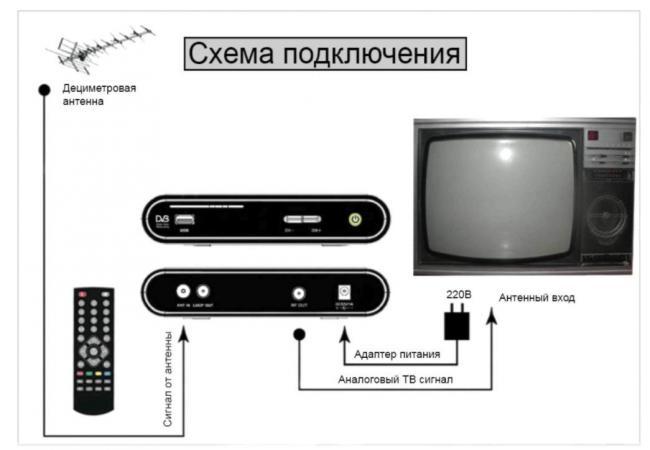 Shema-podklyucheniya-pristavki-DVB-T2-k-televizoru.jpg