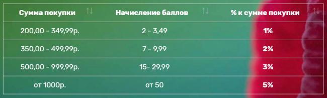 kak-nachislyayutsya-bally-po-malinke.png