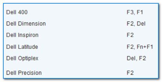 Spetsifikatsiya-ot-proizvoditelya-knopki-vhoda-v-BIOS-dlya-kompyuterov-i-noutbukov-Dell.jpg