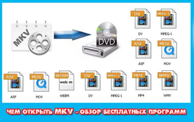 Chem-otkryt-MKV-obzor-besplatnykh-programm-pleerov-windows-640x403.jpg