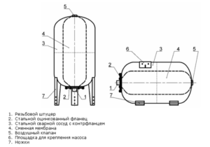 shema-ustroistvo-gidroakkumulyatora-300x210.png