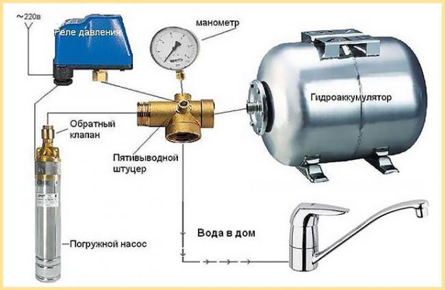 Shema-podklyucheniya-gidroakkumulyatorov-obshhaya.jpg