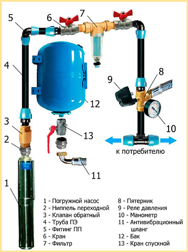 etapy-podklyucheniya-gidroakkumulyatora.jpg