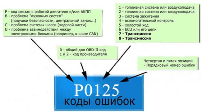 kody-oshibok-s-obd2.jpg