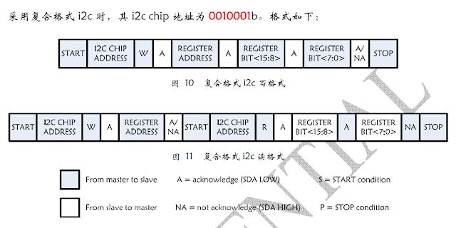 RDA5807_I2C_Format.png