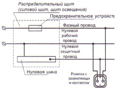 Зануление-розетки-стиральной-машины.jpg