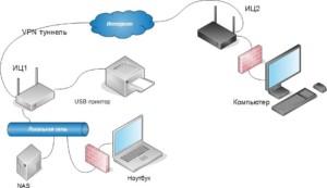 4-VPN-server-300x173.jpg