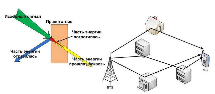 Проблемы передачи и приема сигнала мобильного интернета