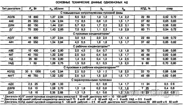 Tablicza-odnofaznyh-asinhronnyh-dvigatelej.png