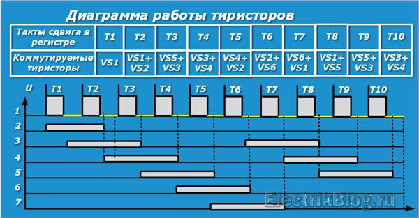 Diagramma-raboty-tiristorov.png