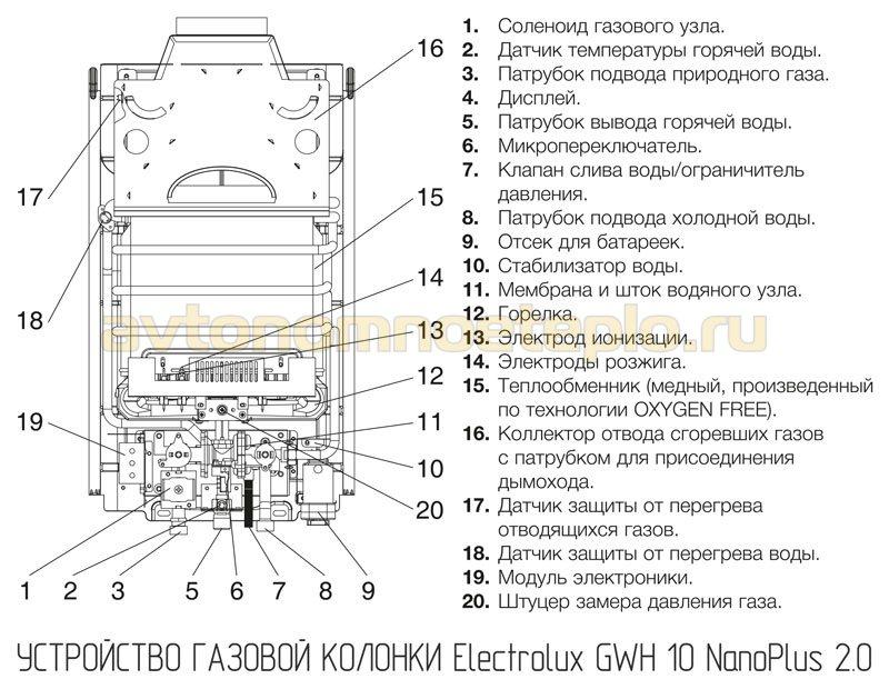 1530176656_ustroystvo-electrolux-gwh-10-nanoplus-2_0.jpg
