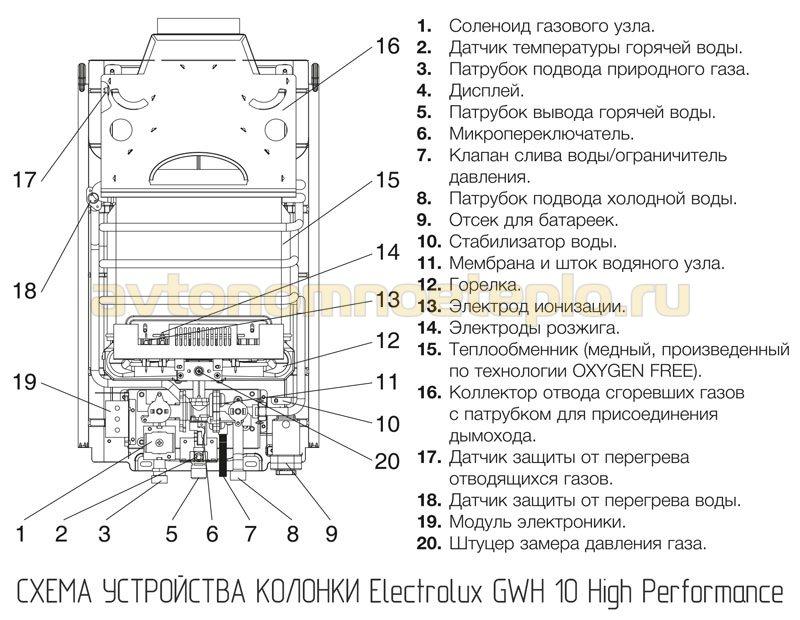 1530175926_ustroystvo-electrolux-gwh-10-high-performance.jpg