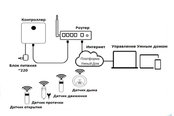 umnyj-dom-rostelekom-shema-podklyucheniya.png
